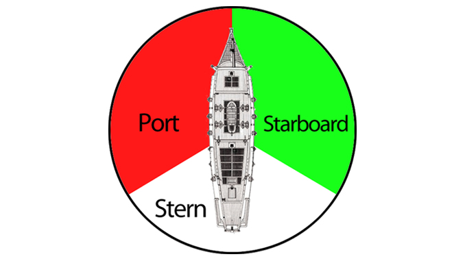 Why do ships use 'port' and 'starboard' and not 'left' or 'right'